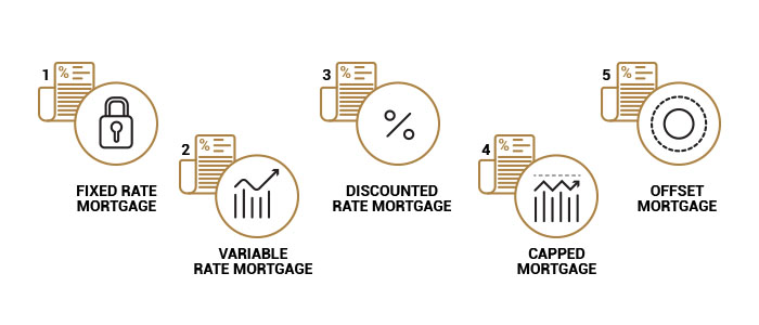 The Various Mortgage Loans Offered in the UAE